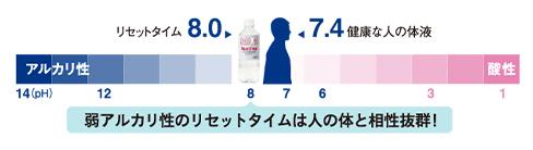 リセットタイム pH