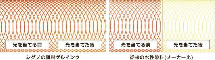 三菱鉛筆 ユニボールシグノRT 耐光性比較