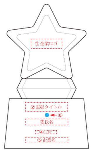 サンドブラスト加工の基本レイアウト